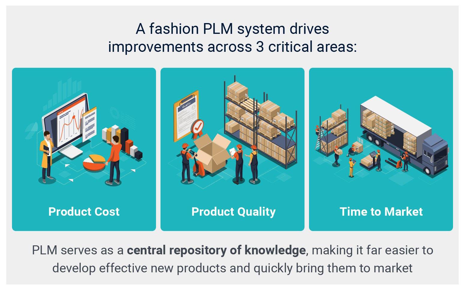 PLM for Fashion Improvements