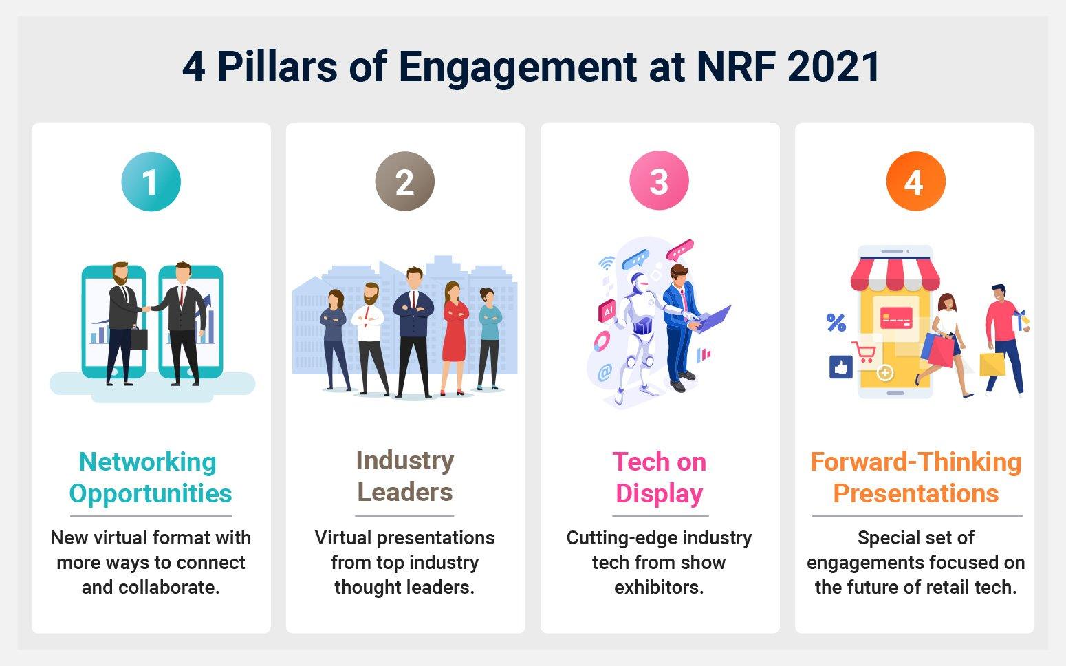 NRF Virtual Show Categories