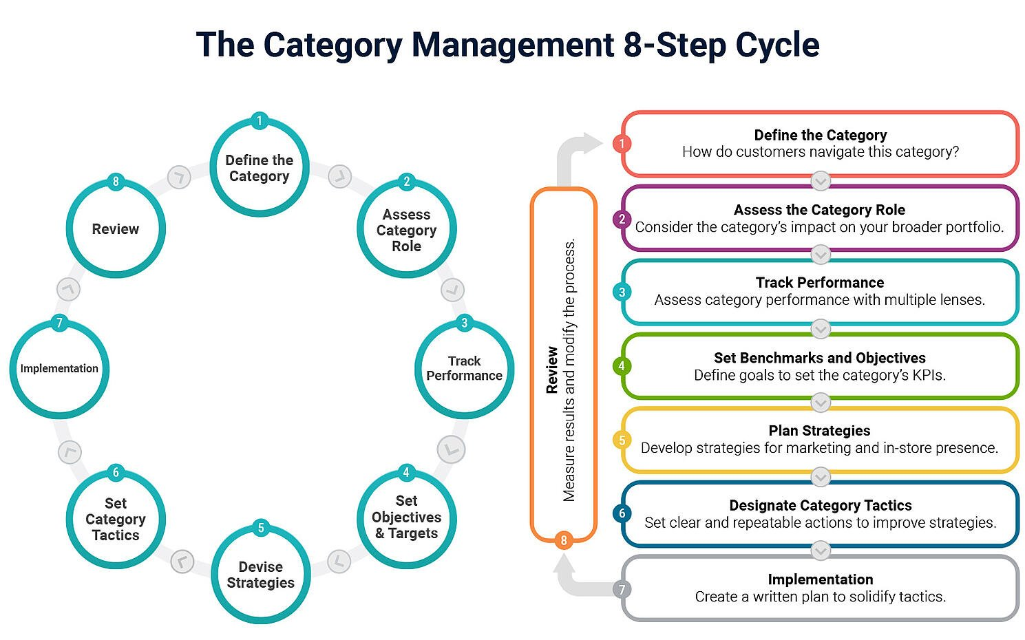 Category Management Cycle
