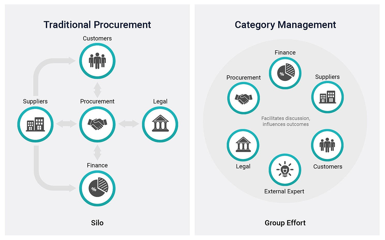 Category Management vs Traditional Procurement