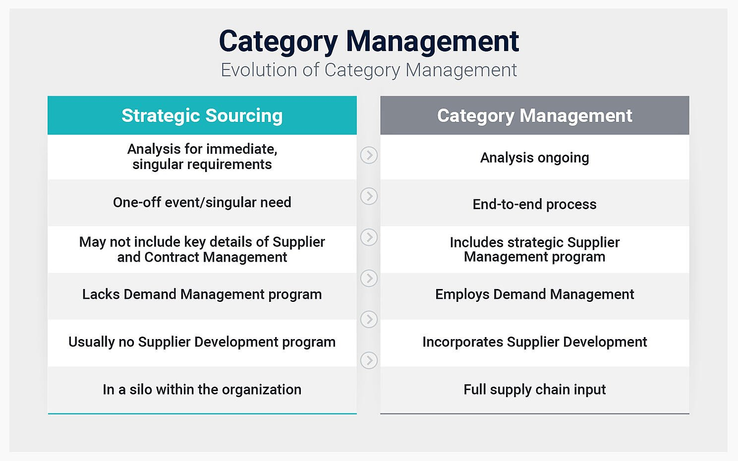 Category Management vs Strategic Sourcing