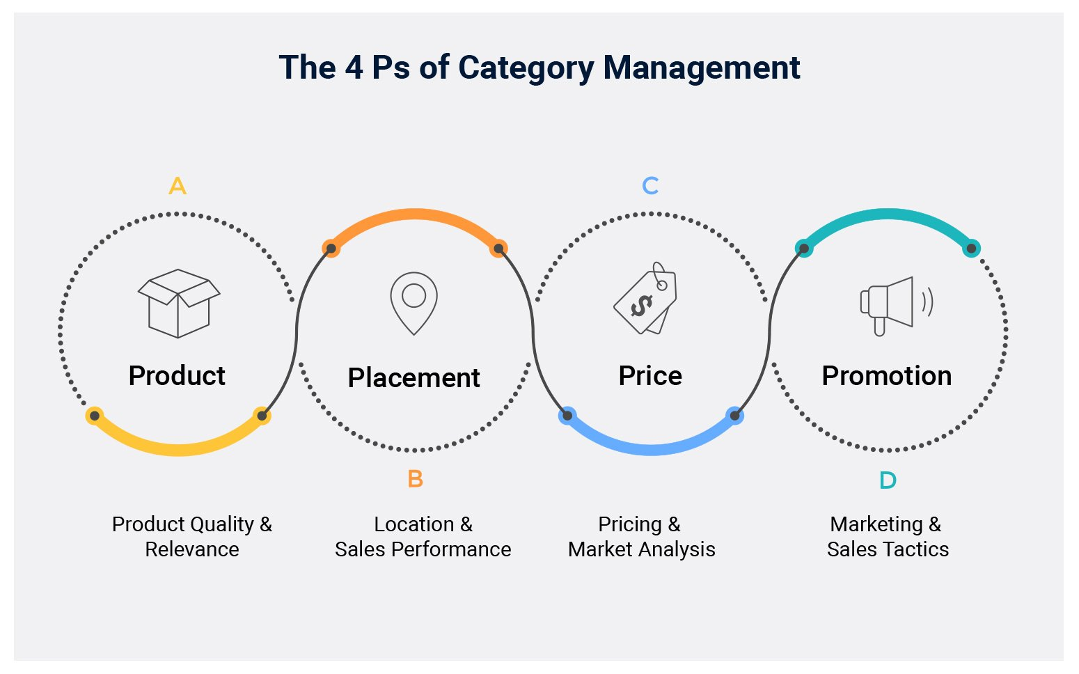 4 Ps of Category Management