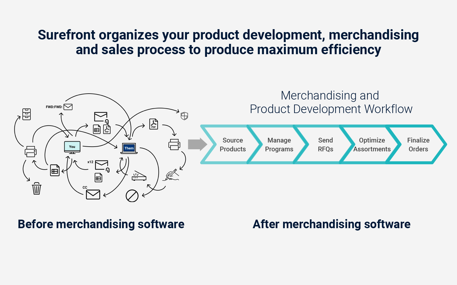 Merchandising with better retail software