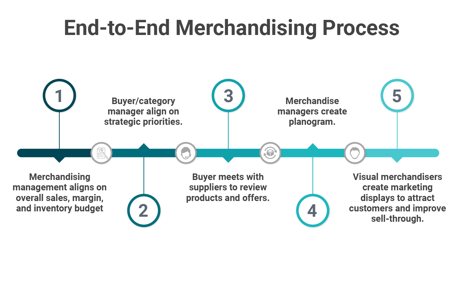 Merchandising management steps