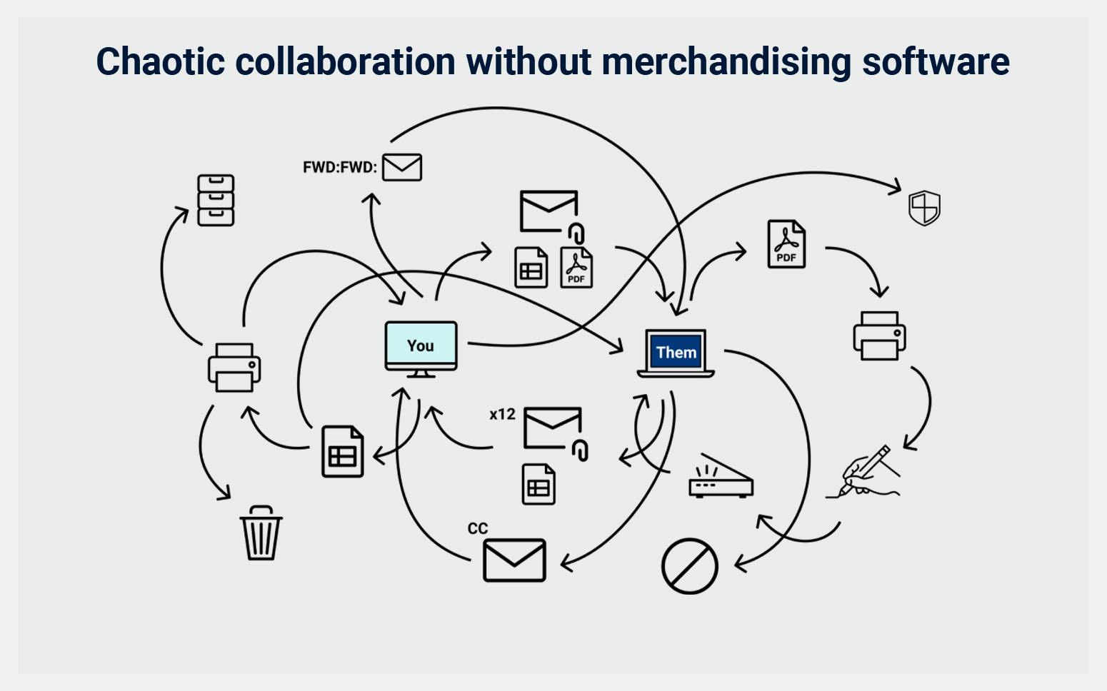 Chaotic collaboration without merchandising software
