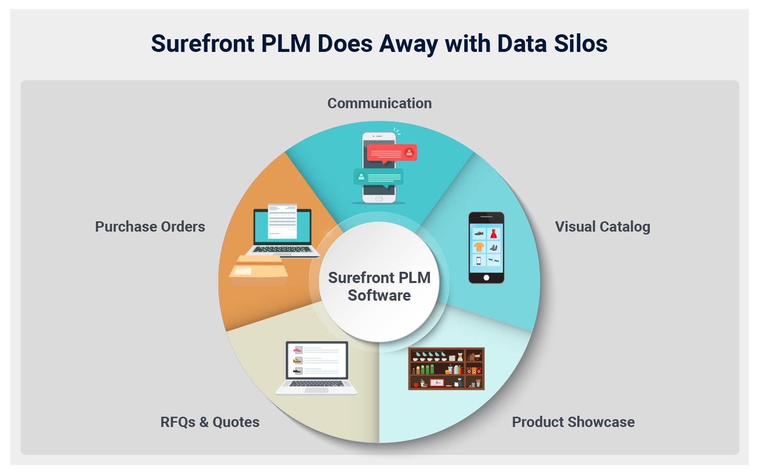 Merchandising Management with PLM Software