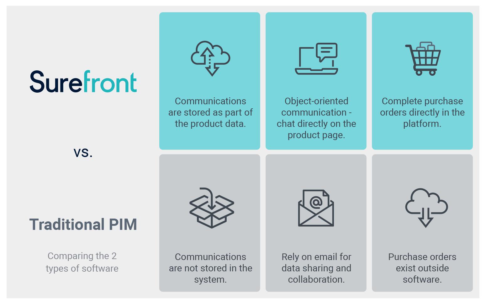Traditional PIM Software vs Surefront
