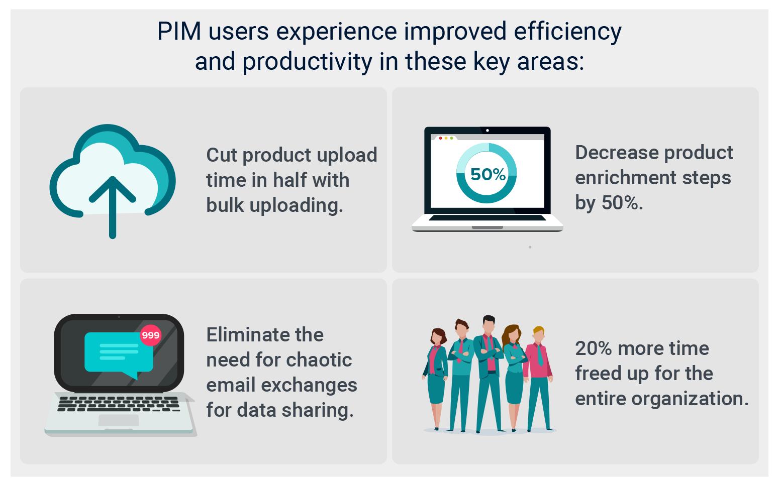 Product Information Management (PIM) Software Benefits