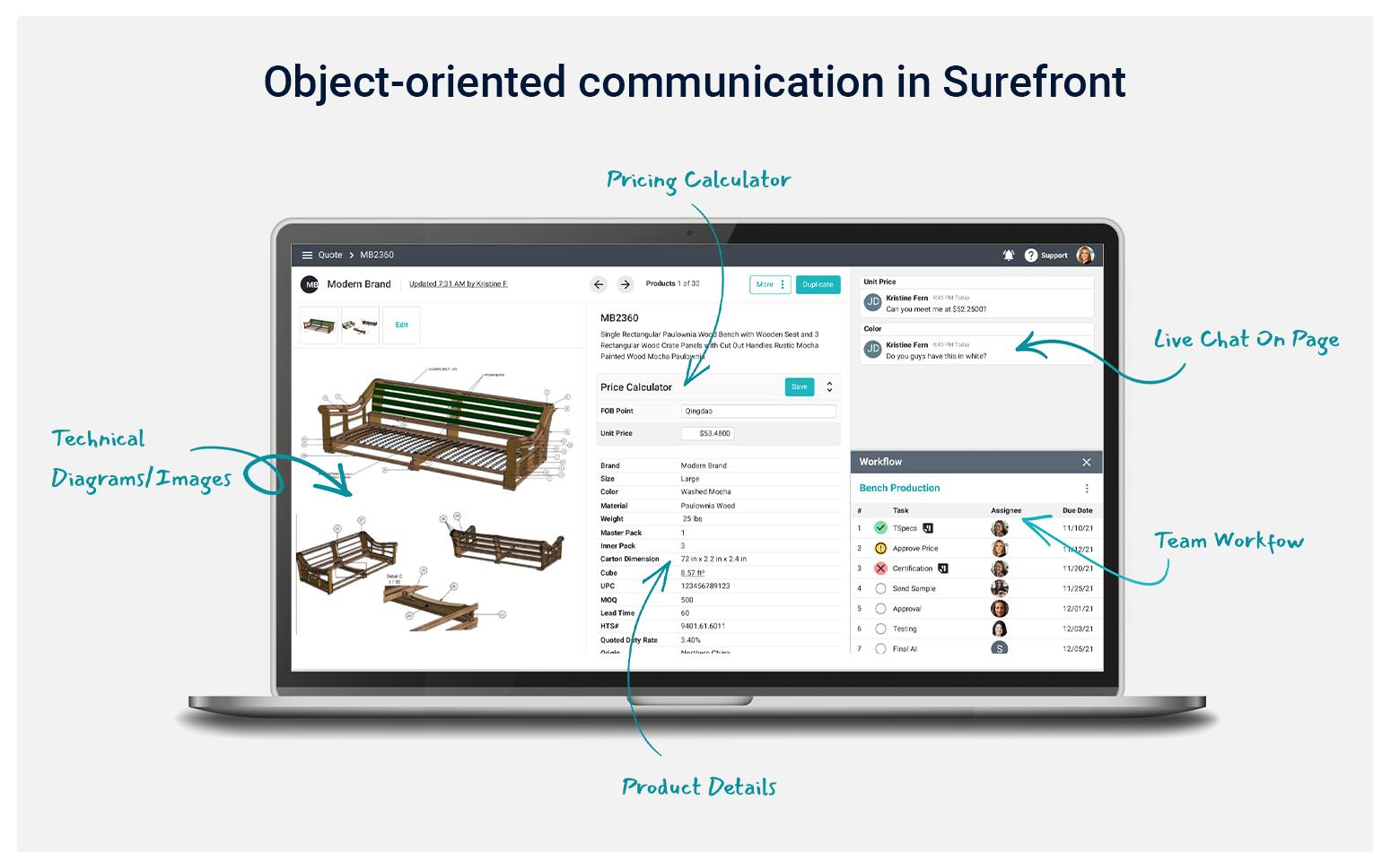 Object-oriented PIM communication Surefront
