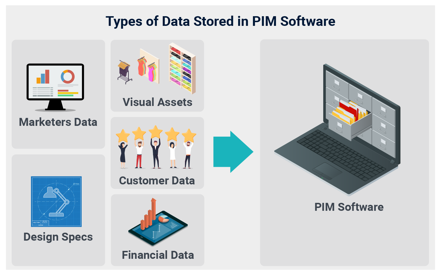 Data Stored in Product Information Management (PIM) Software