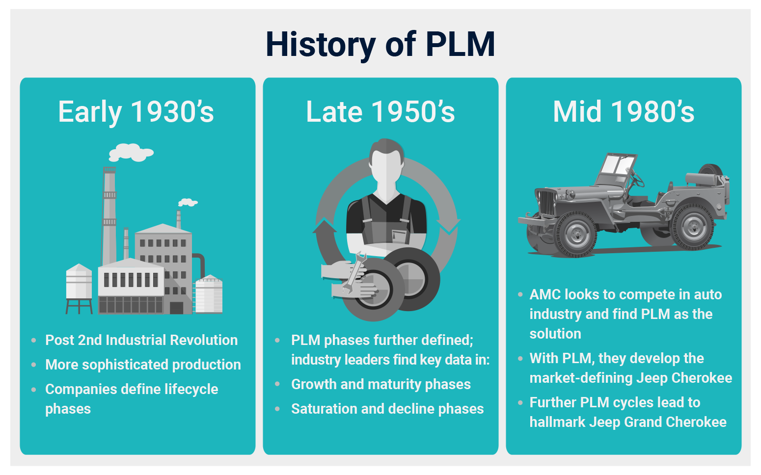 History of Product Lifecycle Management (PLM)