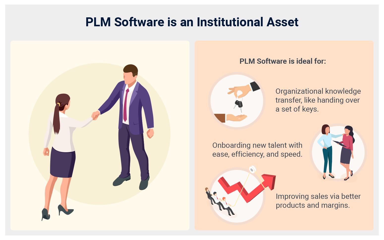 PLM Software as an Institutional Asset