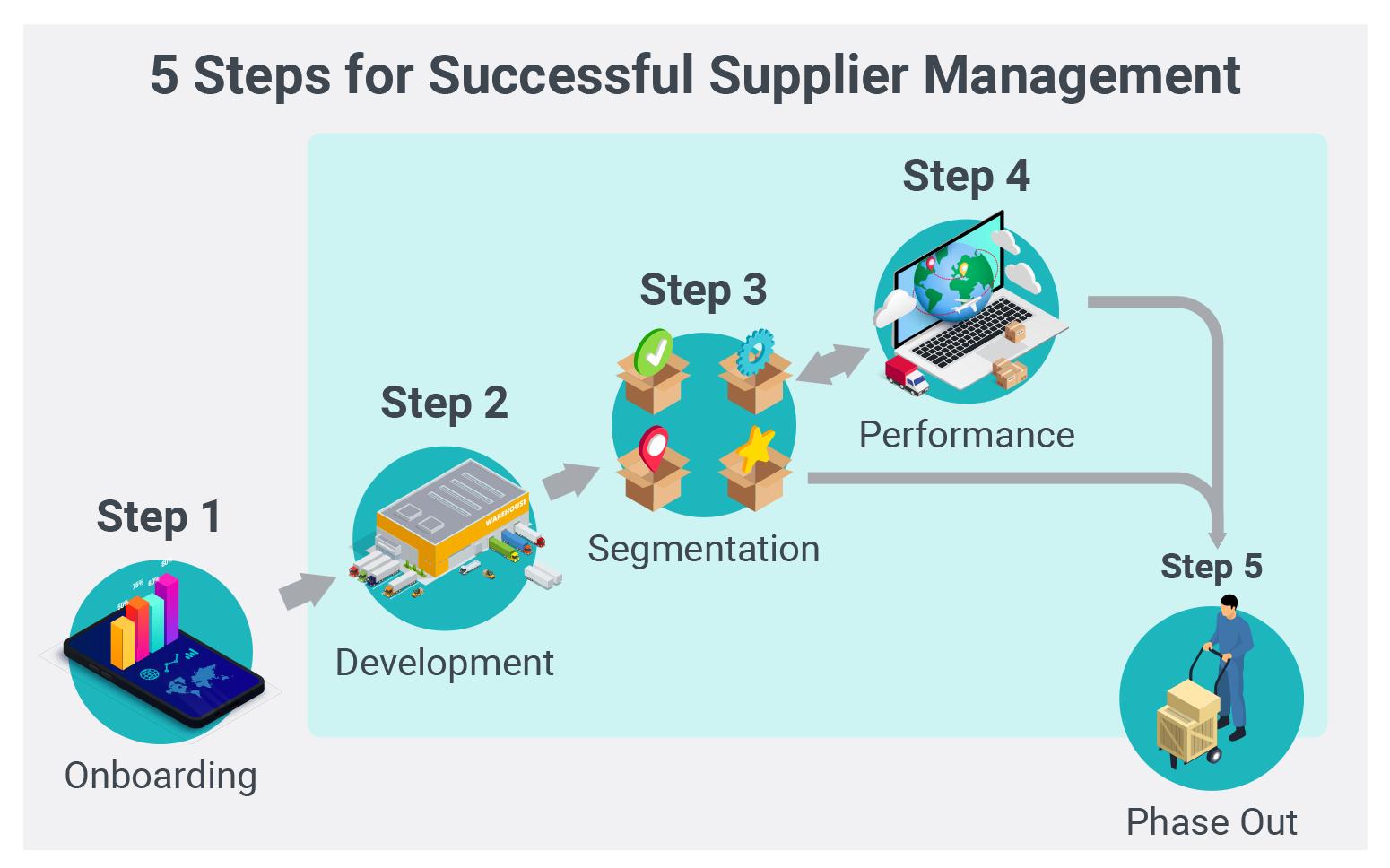 5 Steps for Supplier Management