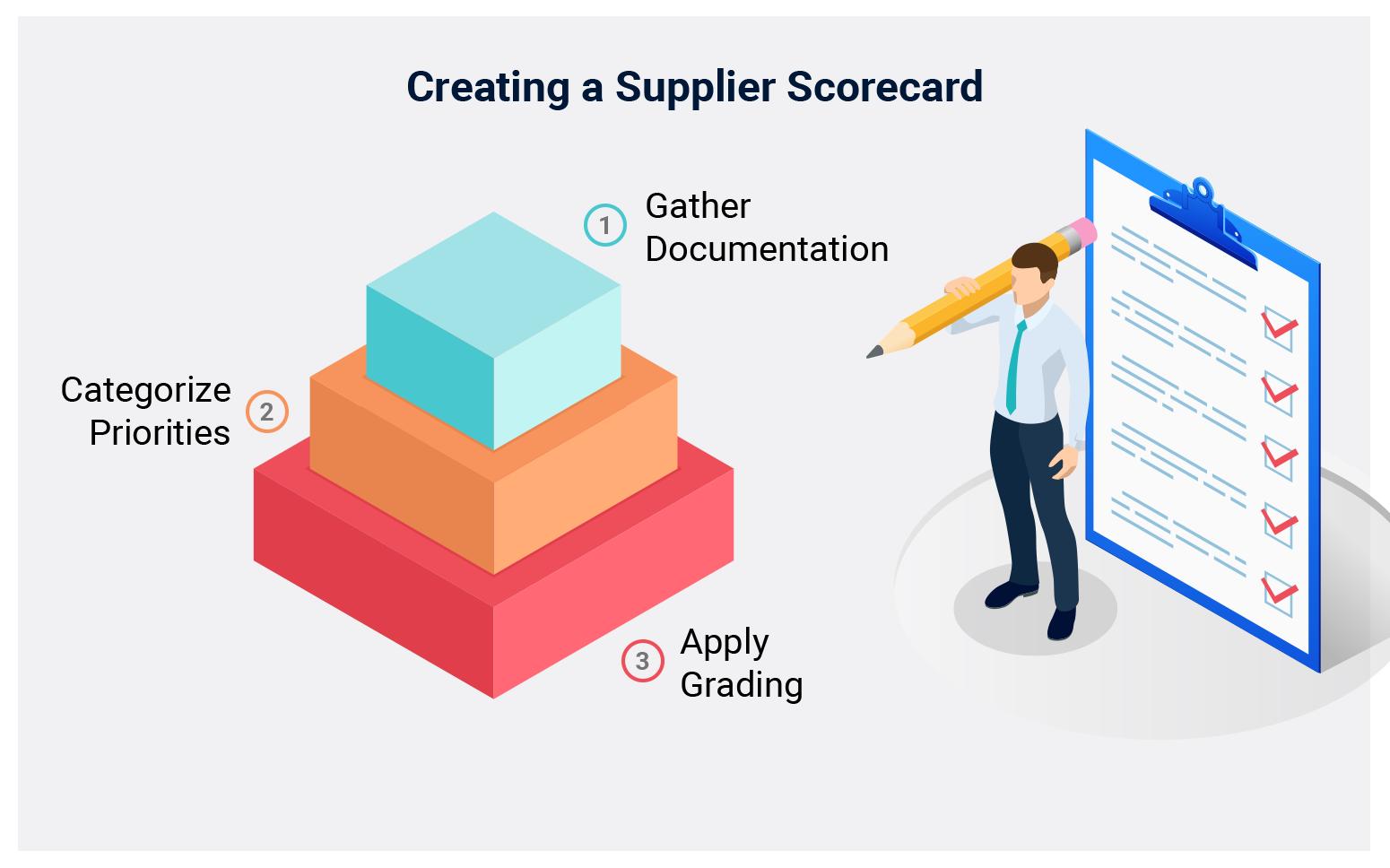 How to Create a Supplier Scorecard