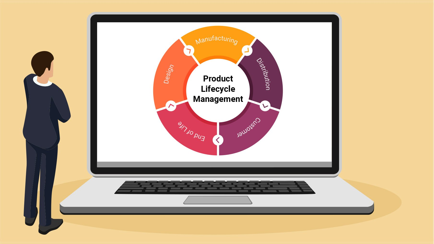 Product Lifecycle Management (PLM) Software
