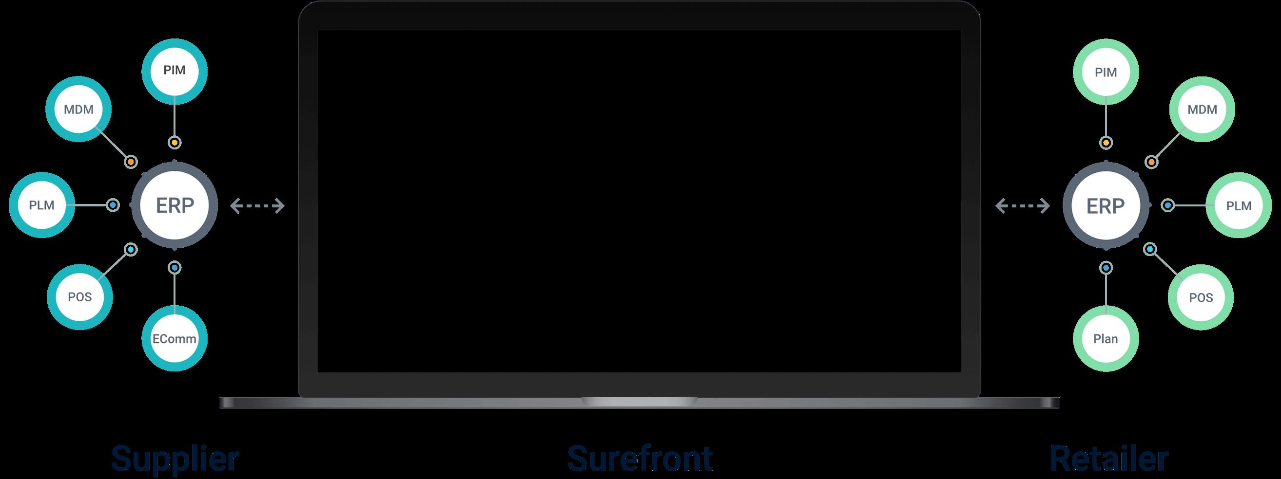 Surefront Unifes Section